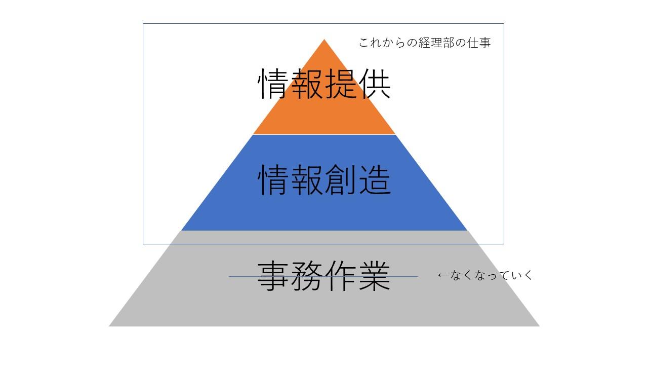 経理部は情報を創造・提供する、経営に一番近い部署