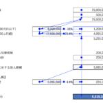 税務申告ソフトは完成・提出用に。数値の検算はExcelでざっくり行う