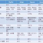 paymo biz終了により、カード決済サービス再考。スモールビジネスを行う上でチェックするポイント