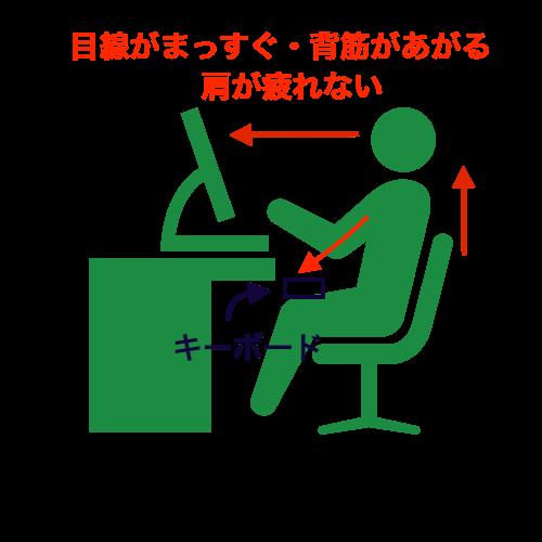 ノートパソコンの位置を変えるだけでも効率アップ。肩こりになりにくい・目が疲れにくい